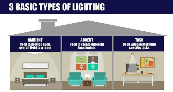 types of light